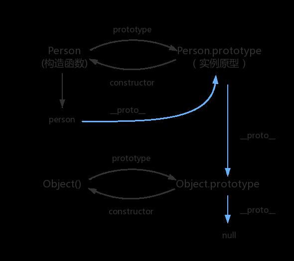 原型链示意图
